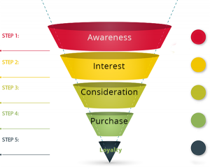 Where-Is-Twitter-In-Your-Funnel